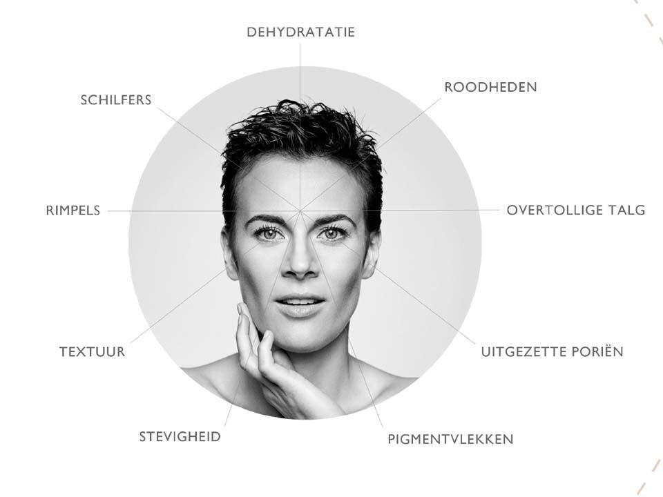 Huidanalyse - Care - Siderma